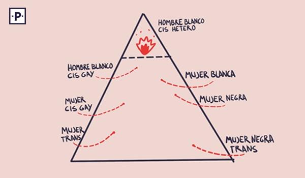 pirámide desigualdad de género